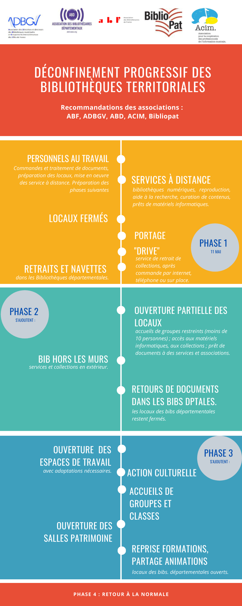 infographie phases deconfinement bibliotheque